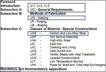See Following Fig It Shows ASME Code Section 8 Content