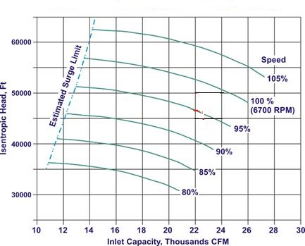 Centrifugal Compressor Aerodynamic Testing