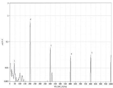 Centrifugal Compressor Vibration Testing And Analysis