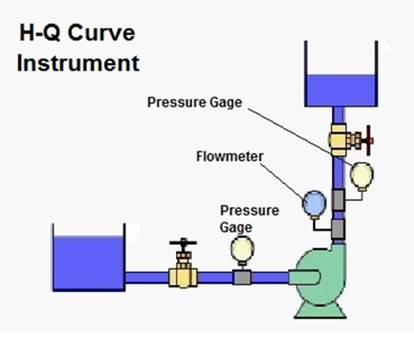 Centrifugal Pump Performance Test