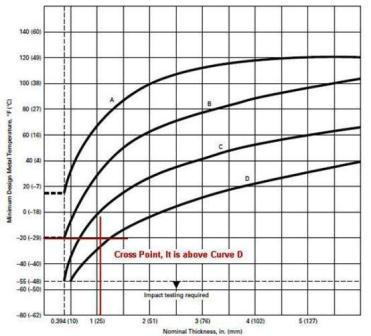 ASME Impact Test Requirement