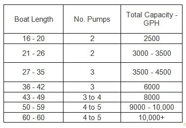 Bilge Pump