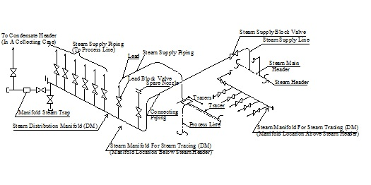 Steam Tracing Specification
